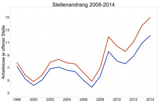 blog_stellenandrang